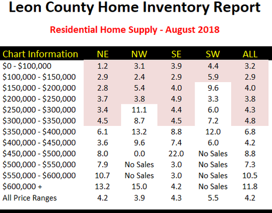 Residential Home Supply - August 2018