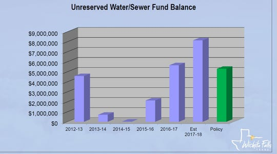 This graphic shows Wichita Falls' unreserved water/sewer fund balance for the past five years. The city's policy is to keep at least $5.2 million in this fund. They now have about $8 million in the fund.