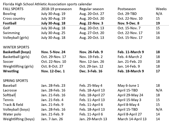 Moving the high school football season in Florida from fall to winter might make most sense in trade with boys basketball or wrestling. The complete FHSAA 2018-19 sports calendar.