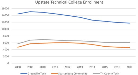 Enrollment data at technical colleges in Upstate South Carolina shows a decline in the last decade. Numbers provided by South Carolina Commission on Higher Education.