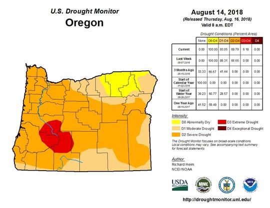 "Almost 70 percent of Oregon is now in ""severe drought"" according to the U.S. Drought Monitor."