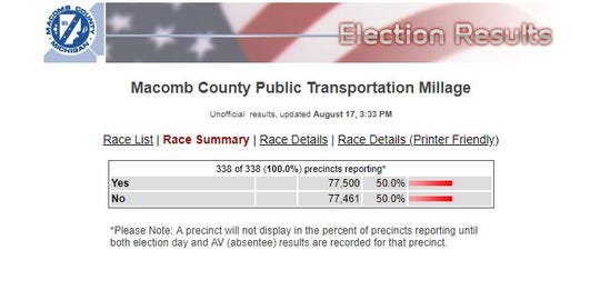 Official results show the millage passed by 39 votes.