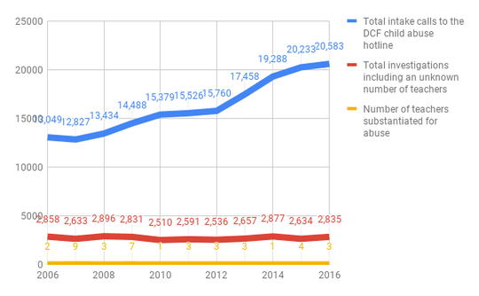 This chart shows that calls to Vermont DCF's hotline have grown dramatically while investigations have held steady. The number of teachers substantiated per year aslo remains about the same with leaps in 2007 and 2009.