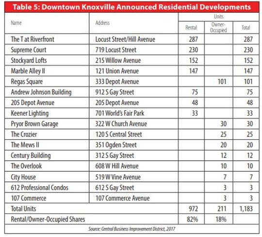 Sixteen residential projects have been announced for downtown Knoxville and will bring an estimated 1,183 units.