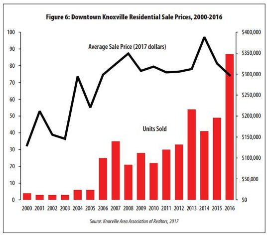 While 73 percent of downtown dwellers choose to rent downtown, but owner-occupied units can be found in each submarket. This graph shows the units sold and the average inflation-adjusted price of residential sales.
