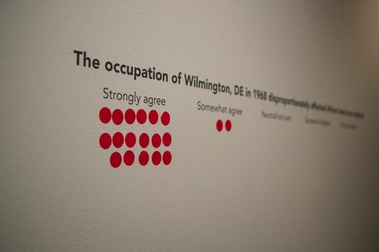 Stickers mark the opinions of people attending Unbroken Spirit, a multimedia performance by local artist TAHIRA and local singer/songwriter Jae Street Jr. Sunday at the Delaware Art Museum. The performance focuses on the occupation of Wilmington by the U.S. National Guard in 1968.