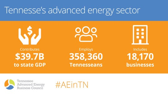 Breakdown of advanced energy jobs' contributions in Tennessee.