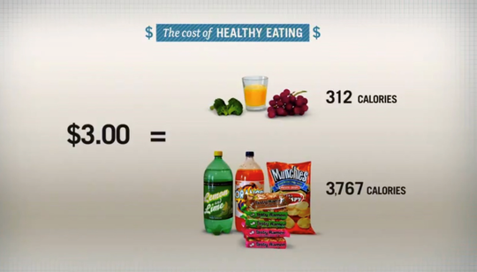 """A slide from the film, """"A Place at the Table,"""" which shows the food choices those with SNAP benefits often must make in terms of getting the most calories for their buck."""