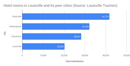 Hotel rooms in Louisville and its peer cities (Source: Louisville Tourism)