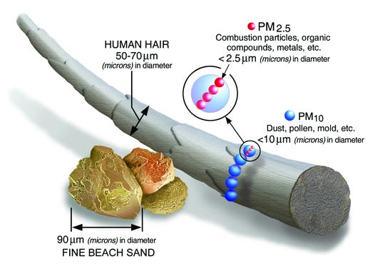 Particulate matter 2.5 (PM2.5) are tiny. The 2.5 stands for the particle's size in microns. In comparison, the average hair on a human head is about 50 to 70 microns wide. The average grain of beach sand is 90 microns in diameter.