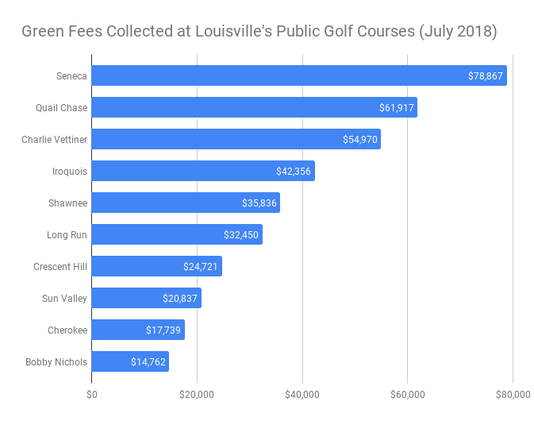 Green Fees Collected At Louisvilles Public Golf Courses July 2018
