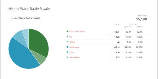 PNJ Helmet Wars: Final Results