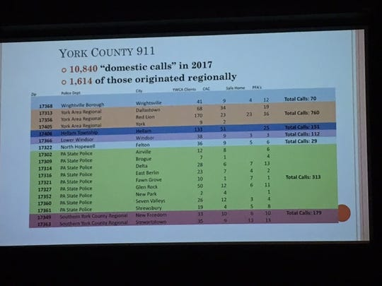York County 911 calls related to domestic violence incidents, broken down by region and responding police department.