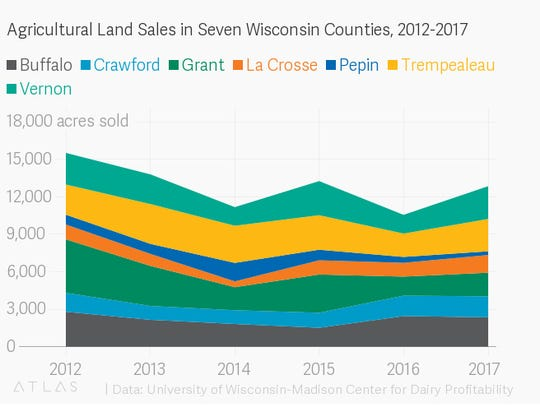 Ag land sales in seven counties in western Wisconsin