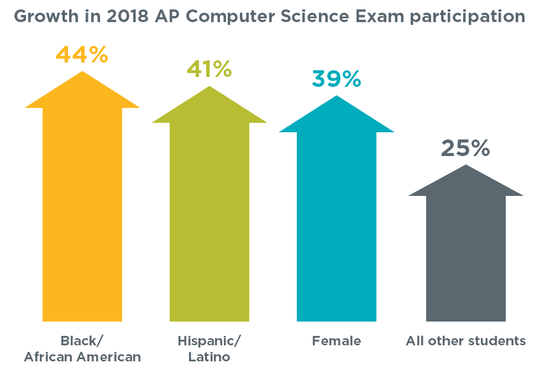 Percentage growth in participation in computer science programs among girls and underrepresented minorities.