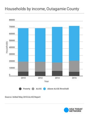 ALICE in Outagamie County. United Way released the 2018 ALICE study Tuesday. Nearly one third of Wisconsinites live under the ALICE threshold.