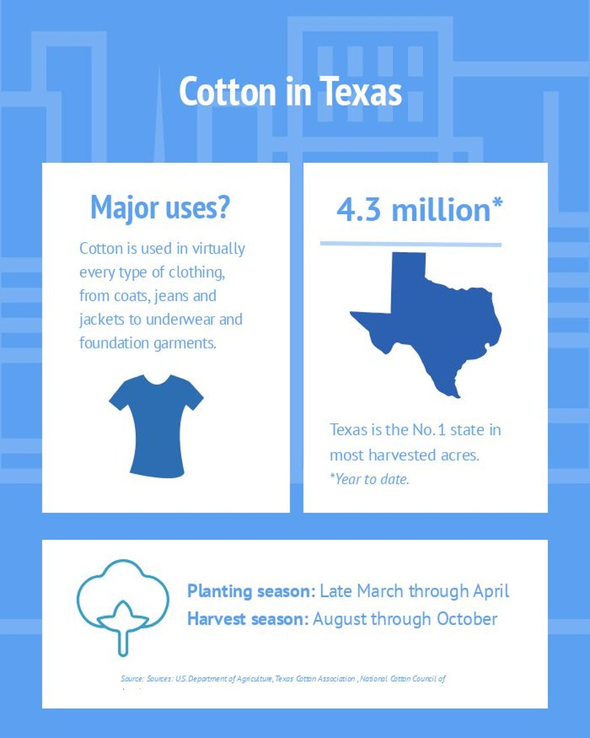 Facts about the cotton industry in Texas