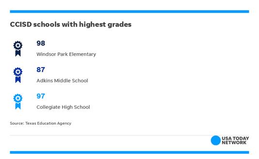 Highest Grades