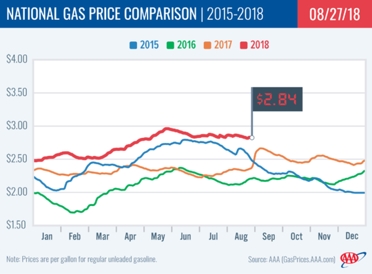 The national gas price average has maintained a four-year high during August that is likely to hold steady across Labor Day weekend, according to AAA.