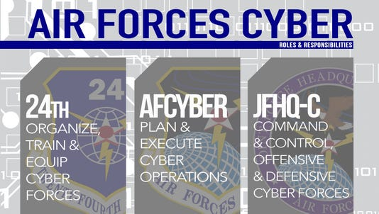 AFCYBER