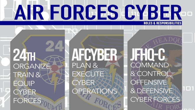 Air Forces Cyber is a triple-hatted organization including 24th Air Force, AFCYBER and Joint Force Headquarters-Cyber. Each fulfills a distinctly different purpose supporting an overall mission focus of delivering full-spectrum cyberspace operations in support of the Air Force, joint force and nation.