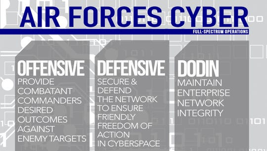 Air Forces Cyber's full-spectrum cyberspace operations include offensive, defensive and Department of Defense Information Network operations. OCO can provide combatant commanders desired outcomes against adversary targets. DCO secures and defends the network to ensure friendly freedom-of action in cyberspace. DODIN operations maintain the integrity of the enterprise network.