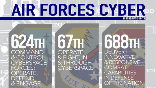 Air Forces Cyber's 624th Operations Center and 67th and 688th Cyberspace Wings fulfill their respective mission responsibilites to collectively enable AFCYBER's full-spectrum cyberspace operations in support of the the Air Force, joint force and nation. All three units are all headquartered at Joint Base San Antonio-Lackland, Texas.