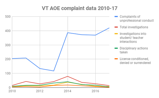 Vermont Agency of Education complaint data shows complaints skyrocketing but investigations and licensing actions decreasing from 2014 to the 2017.