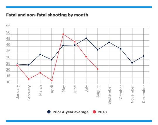 The number of shootings by month in Cincinnati.