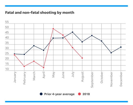 The number of shootings by month in Cincinnati.
