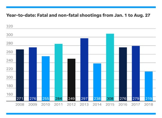 Fatal and non-fatal shootings from Jan. 1 to Aug. 27 by year