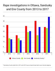 Number of rape investigations reported in Ottawa, Sandusky and Erie Counties.