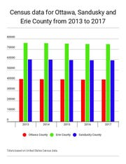 Census Data for Ottawa, Sandusky and Erie Counties.