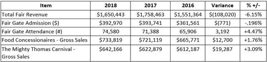 A breakdown of the 2018 Montana State Fair revenues.