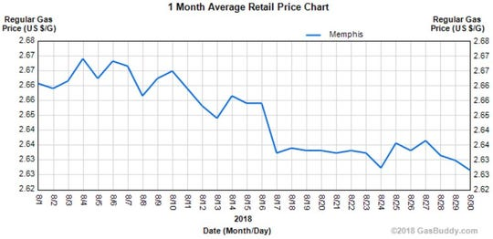 August 2018 gas price averages in Memphis.