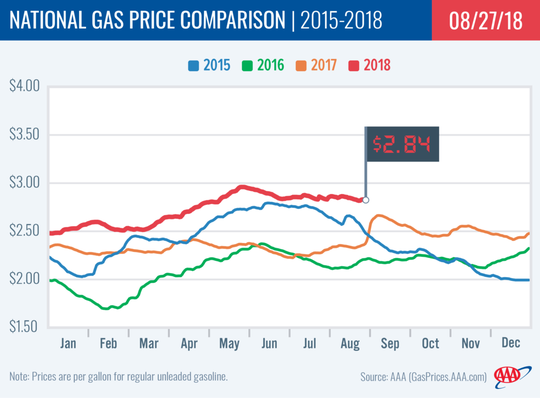 National Gas Price Comparison from 2015-2018