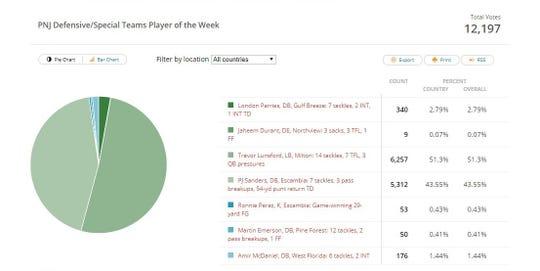 Week 1 voting: Defense/Special teams
