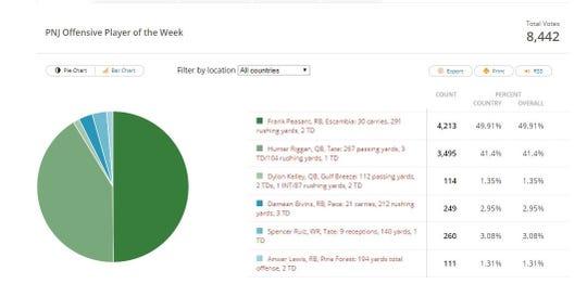 PNJ Week 1 Voting: Offense
