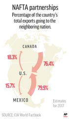 NAFTA eliminated trade barriers between the U.S., Canada and Mexico is considered beneficial to all three, however, a withdrawal from the agreement would impact Canada and Mexico more severely than the U.S.