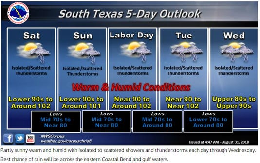 Nws Labor Day Weekend