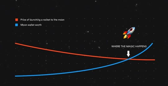 Moonshot.Express is putting bitcoin private keys on a rocket and launching it to the moon.