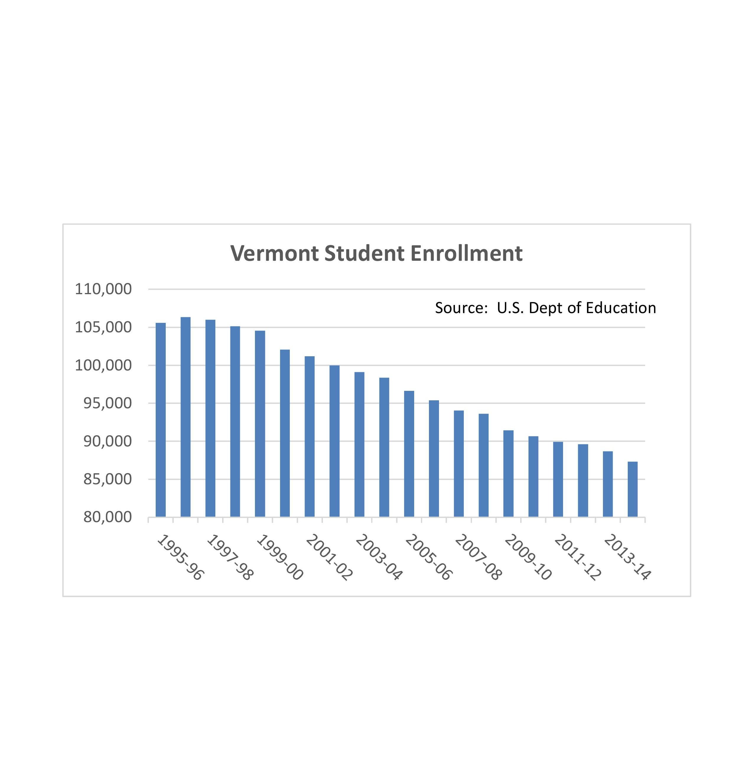 No matter how you count it, fewer students in Vermont schools
