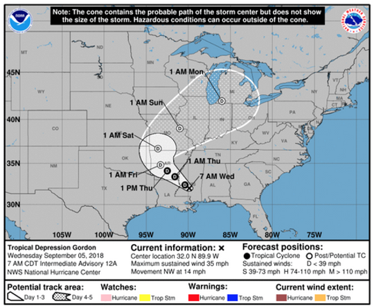 The remnants of former Tropical Storm Gordon are expected to remain west of the Memphis metro area.