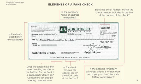 A Better Business Bureau graphic, part of a report issued Sept. 5, 2018, explains elements of a fake check that consumers can use to protect themselves from this growing type of fraud.