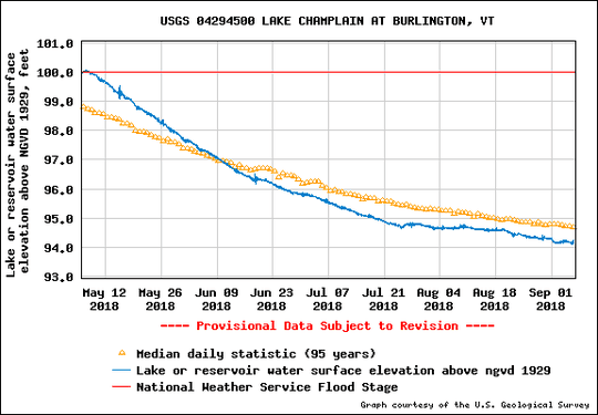 Water levels in Lake Champlain (blue line) this summer have tracked below the median (yellow), as seen in this graph from the U.S. Geological Survey produced Sept. 6, 2018.