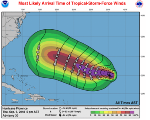 Expected Florence