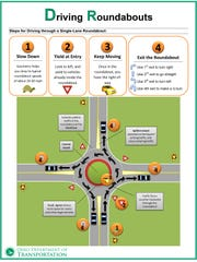 With two roundabouts included in the plans for the extension of the 207 connector to Ohio 159, the Ohio Department of Transportation is using graphics like this to illustrate how to navigate them.