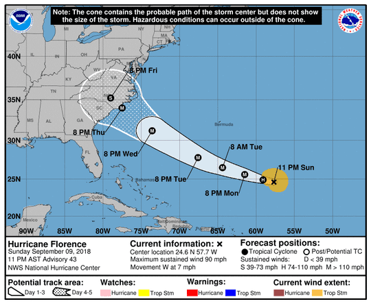 Florence's path as of 11 p.m. Sunday