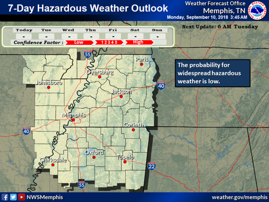 Chances of severe weather this week in the Memphis metro area are low.