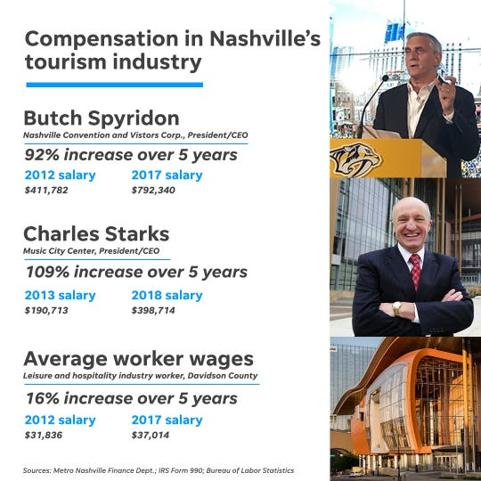 In the past five years, the CEO of the city-owned Music City Center, Charles Starks, saw his pay more than double to nearly $399,000. Another top Nashville tourism executive, Nashville Convention & Visitors Corp. CEO Butch Spyridon, also nearly doubled his earnings in five years, to $792,000.